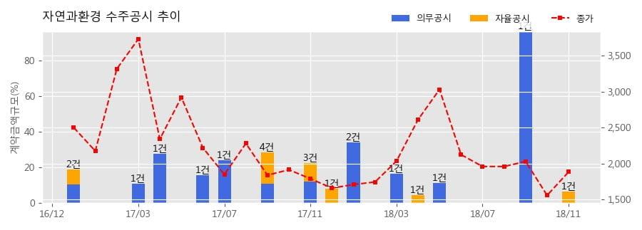 [한경로보뉴스] 자연과환경 수주공시 - 00부대 토양오염정화공사 8.6억원 (매출액대비 6.50%)