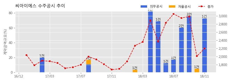 [한경로보뉴스] 씨아이에스 수주공시 - 2차전지 전극공정 제조장비 190억원 (매출액대비 72.74%)