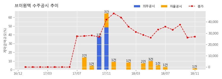 [한경로보뉴스] 브이원텍 수주공시 - 중대형 2차전지 검사시스템 공급계약 5.2억원 (매출액대비 1.34%)
