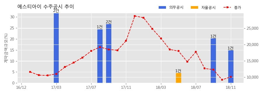 [한경로보뉴스] 에스티아이 수주공시 - 반도체 제조장비 공급 425.1억원 (매출액대비 14.8%)