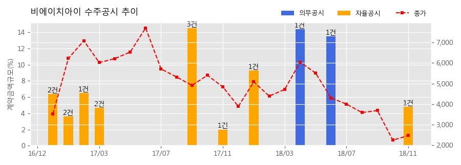 [한경로보뉴스] 비에이치아이 수주공시 - 복합화력 발전설비 공급계약 체결 156.6억원 (매출액대비 4.8%)