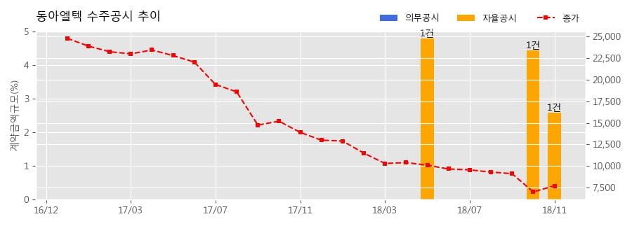 [한경로보뉴스] 동아엘텍 수주공시 - 디스플레이 제조용 장비 64.5억원 (매출액대비 2.58%)