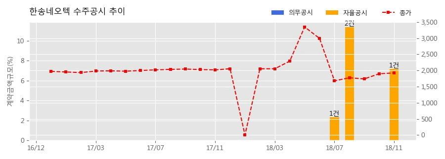 [한경로보뉴스] 한송네오텍 수주공시 - 디스플레이 제조 장비 44.4억원 (매출액대비 7.16%)