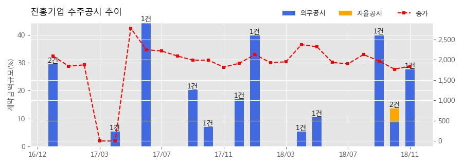 [한경로보뉴스] 진흥기업 수주공시 - 대화동1구역 주택재개발정비사업 1,584.7억원 (매출액대비 27.64%)