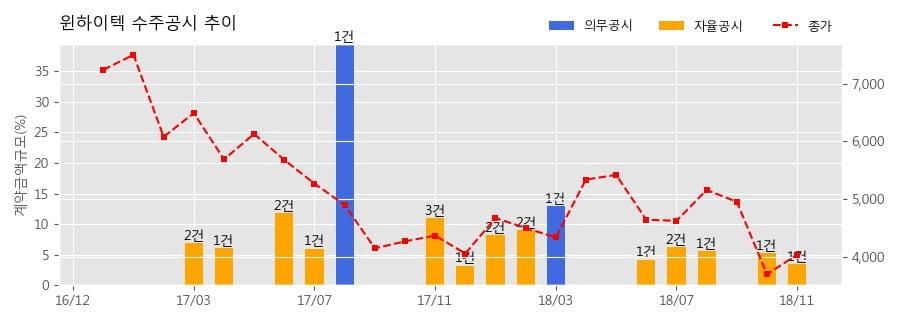 [한경로보뉴스] 윈하이텍 수주공시 - 기흥 ICT밸리 SK V1 신축공사 중 데크플레이트 공사 23.9억원 (매출액대비 3.48%)