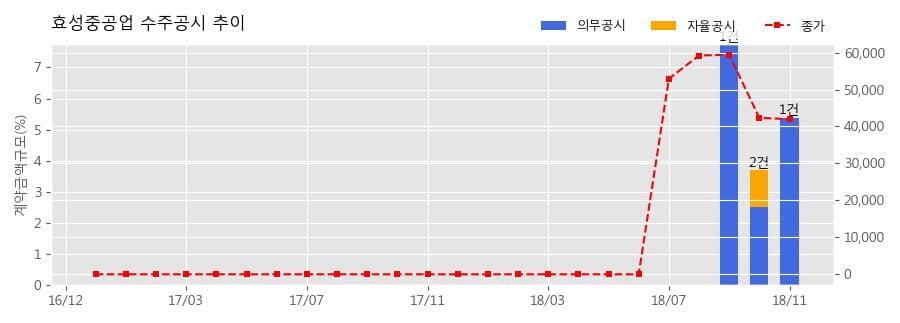 [한경로보뉴스] 효성중공업 수주공시 - 대화동1구역 주택재개발정비사업 1,584.7억원 (매출액대비 5.39%)