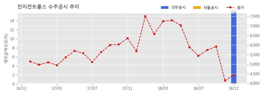[한경로보뉴스] 인지컨트롤스 수주공시 - 멀티밸브 CSS 625T CCV 851.3억원 (매출액대비 15.74%)
