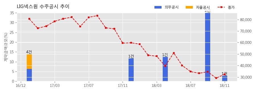[한경로보뉴스] LIG넥스원 수주공시 - 장거리대잠어뢰(홍상어) 3차 양산 491.9억원 (매출액대비 2.79%)
