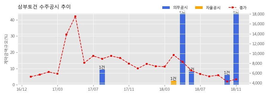 [한경로보뉴스] 삼부토건 수주공시 - 천안신방르네상스 공동주택 신축공사 1,239.7억원 (매출액대비 44.21%)
