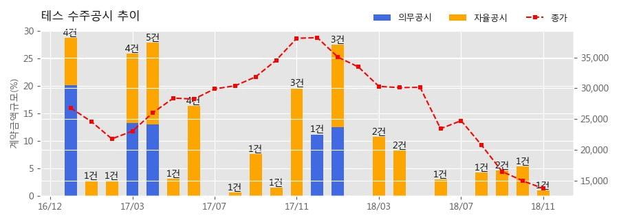 [한경로보뉴스] 테스 수주공시 - 반도체 제조장비 26.7억원 (매출액대비 1.0%)