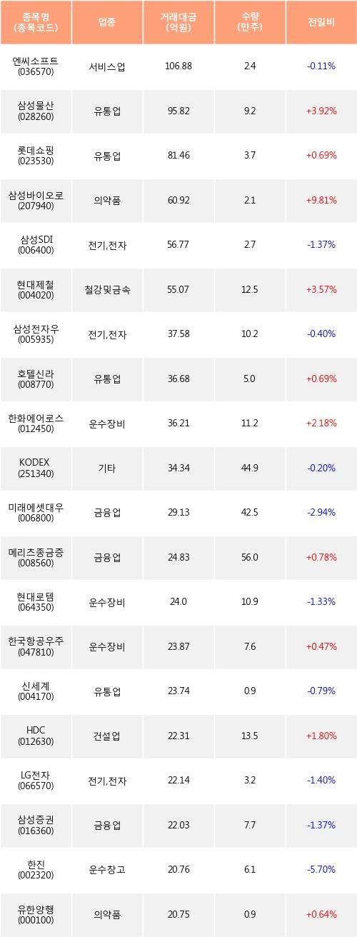 [한경로보뉴스] 전일, 외국인 거래소에서 엔씨소프트(-0.11%), 삼성물산(+3.92%) 등 순매수
