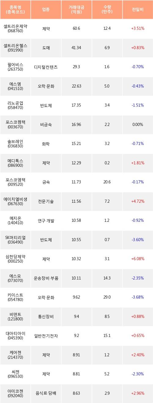[한경로보뉴스] 전일, 외국인 코스닥에서 셀트리온제약(+3.51%), 셀트리온헬스케어(+0.83%) 등 순매수