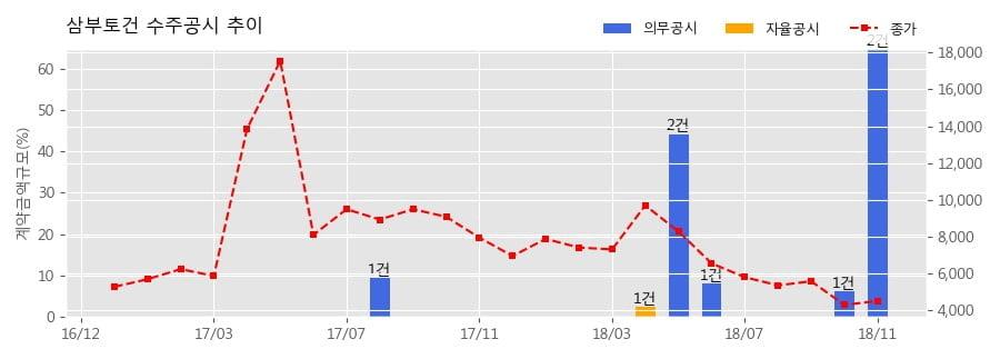 [한경로보뉴스] 삼부토건 수주공시 - 일산 주엽동 복합시설 신축변경 공사 577.5억원 (매출액대비 20.59%)