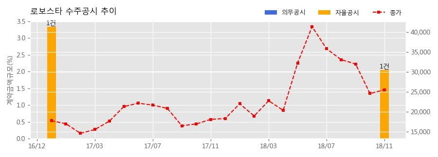 [한경로보뉴스] 로보스타 수주공시 - 제조용 로봇 42.3억원 (매출액대비 2.04%)