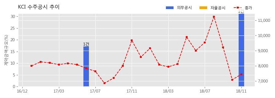 [한경로보뉴스] KCI 수주공시 - 계면활성제(BTAC, BTMS) 공급계약 152.2억원 (매출액대비 31.38%)