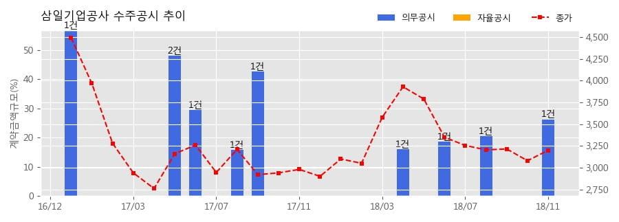 [한경로보뉴스] 삼일기업공사 수주공시 - 역삼동 652-2 업무시설 신축공사 148.5억원 (매출액대비 26.32%)