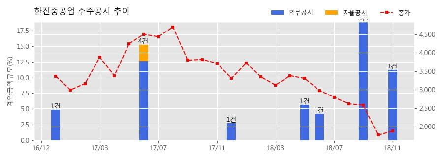 [한경로보뉴스] 한진중공업 수주공시 - 검독수리-B Batch-Ⅰ후속함(9~12번함) 건조 2,741억원 (매출액대비 11.18%)