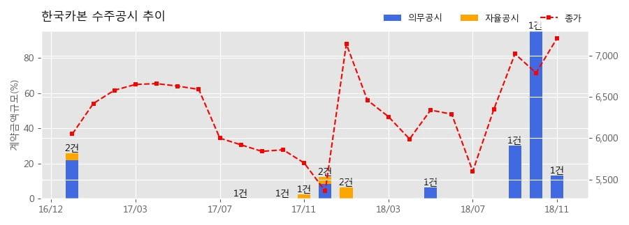 [한경로보뉴스] 한국카본 수주공시 - LNG화물창용 초저온 보냉자재 공급계약 311.1억원 (매출액대비 13.01%)