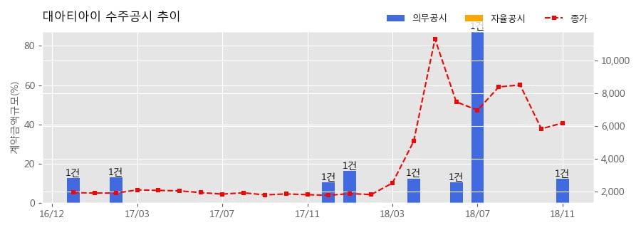 [한경로보뉴스] 대아티아이 수주공시 - 경부고속철도 1단계 철도통합무선망(LTE-R) 구매설치 105.7억원 (매출액대비 12.31%)