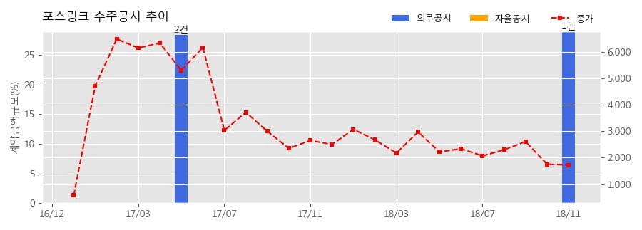 [한경로보뉴스] 포스링크 수주공시 - 부동산(상가)매매계약[갤러리아포레 B1층2개호실] 50.2억원 (매출액대비 29%)