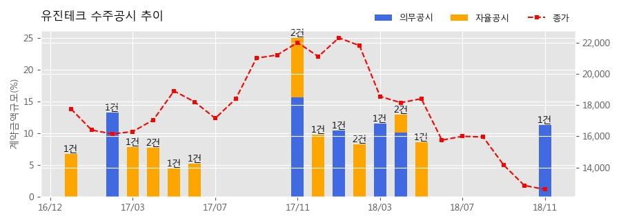 [한경로보뉴스] 유진테크 수주공시 - 반도체 제조장비 공급계약 146.9억원 (매출액대비 11.3%)