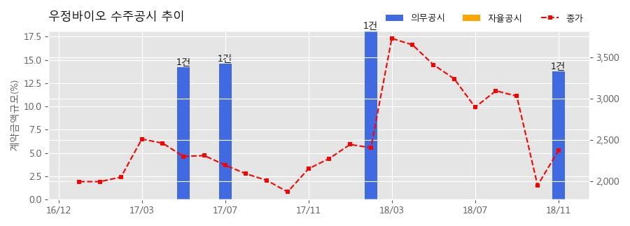 [한경로보뉴스] 우정바이오 수주공시 - 연구중심병원인 분당서울대병원 첨단실험동물센터 구축(VENTILATED CAGES BLOWER SYSTEM 23SET 외 8건) 39.8억원 (매출액대비 13.76%)