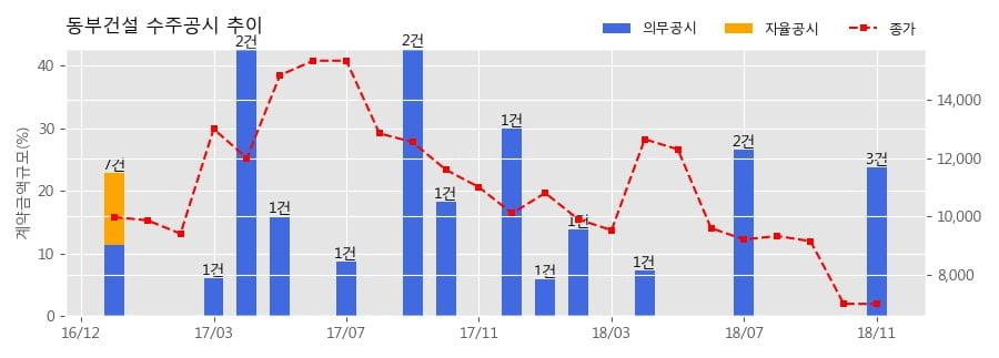 [한경로보뉴스] 동부건설 수주공시 - 하남감일 B4BL 아파트 건설공사 9공구 614억원 (매출액대비 8.75%)