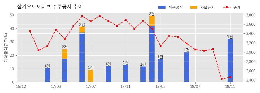 [한경로보뉴스] 삼기오토모티브 수주공시 - 전기자동차 배터리부품 End Plate 2종 941.7억원 (매출액대비 32.2%)