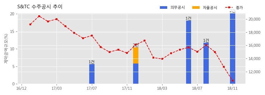 [한경로보뉴스] S&TC 수주공시 - 공랭식열교환기(Air Cooler) 공급계약 244.3억원 (매출액대비 13.27%)