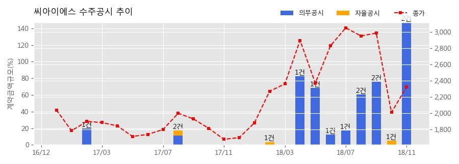 [한경로보뉴스] 씨아이에스 수주공시 - 2차전지 전극공정 제조장비 195억원 (매출액대비 74.66%)