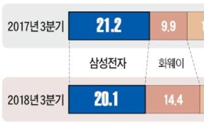 삼성전자 스마트폰 '위태로운 1위'