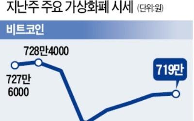 """비트맥스 CEO """"2020년까지 약세장"""", 지난주 비트코인 700만원 붕괴 위기"""