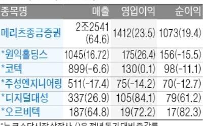 메리츠종금증권, 영업이익 1412억 '사상 최대'