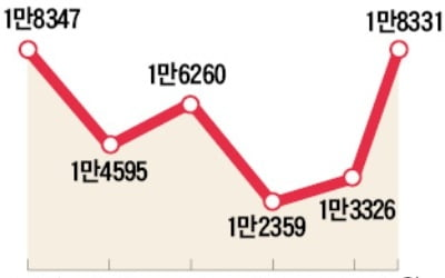 집값 규제 '후폭풍'…10월 전월세 거래 37% 급증