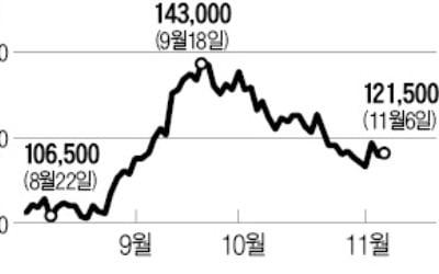 (주)두산, 584억 규모 자사株 소각