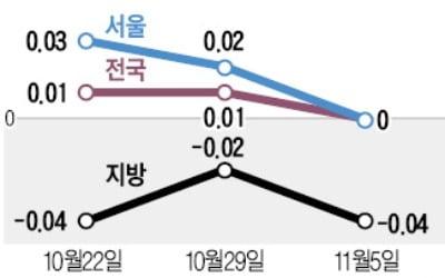 서울 아파트값 상승세, 14개월 만에 멈췄다