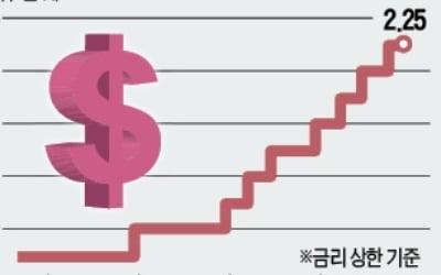 """美 Fed, 내달 기준금리 인상 예고…""""내년에도 최소 세 번"""" 전망"""