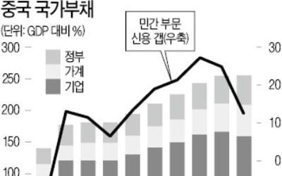 [한상춘의 국제경제읽기] 中 부채상환 몰린 내년 1분기…세계 집값 폭락하나