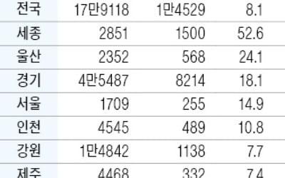 '기획부동산 의심' 토지거래 8.1%