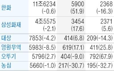 삼성화재, 순이익 5.6% 증가한 2371억