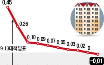 서울 집값 61週 만에 내렸다