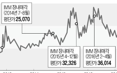 '리베이트 없는' 한독에 베팅…IMM PE, 기업가치 3배 올려