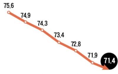 매매가격이 전셋값 밑으로…逆전세난 넘어 '깡통주택' 속출