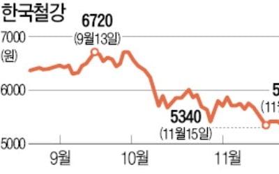 한국철강 지분 5.03% 매입…英 헤르메스, 반등에 '베팅'