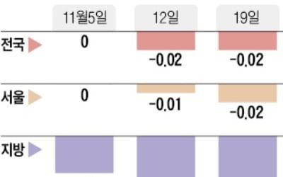 서울 아파트 매매가, 하락지역 늘고 낙폭 커졌다