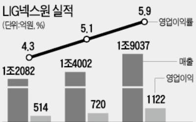 위기의 LIG넥스원에 베팅한 스틱…체질개선 후 IPO 성사