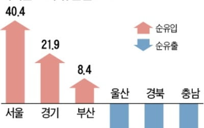 소득도 수도권 '쏠림'…서울·경기 62兆 빨아들여