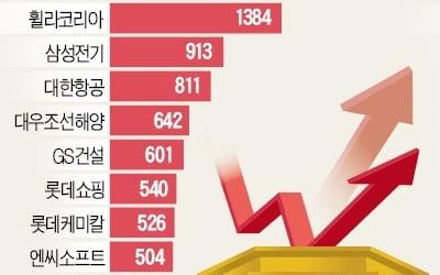 車→인터넷→화장품株…연말 '순환매 장세'