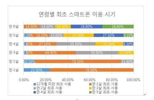 """""""영유아 10명 중 6명 스마트폰 쓴다…첫 이용시기 빨라져"""""""