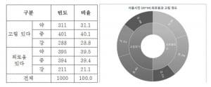 """서울시민 3명 중 1명 """"극도로 고립된 삶을 살고 있다"""""""